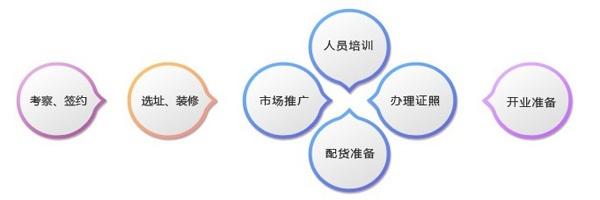 六桂福加盟珠宝